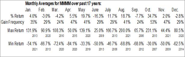 Monthly Seasonal Quad M Solutions Inc. (OTCMKT:MMMM)