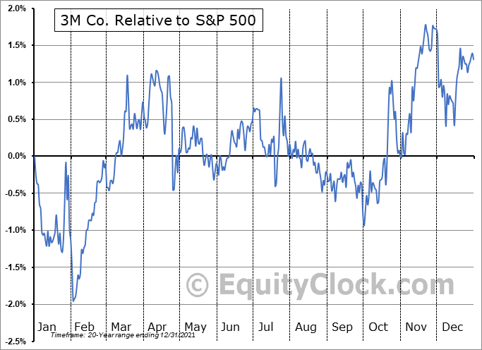 MMM Relative to the S&P 500