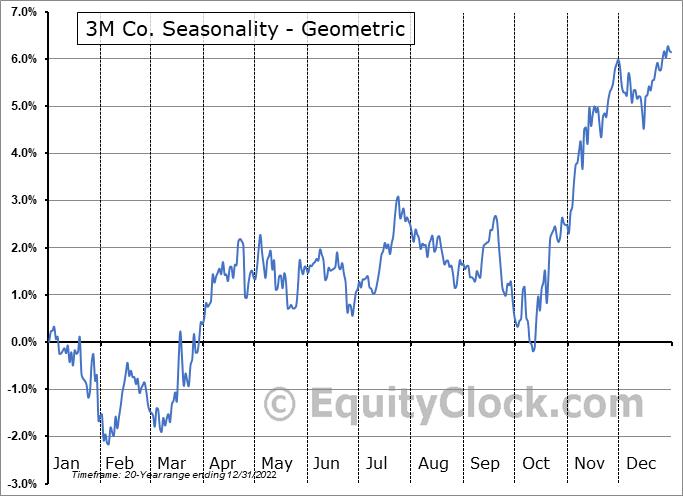 3M Co. (NYSE:MMM) Seasonality
