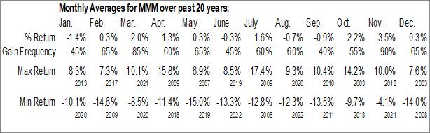 Monthly Seasonal 3M Co. (NYSE:MMM)