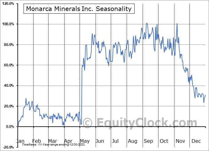 Monarca Minerals