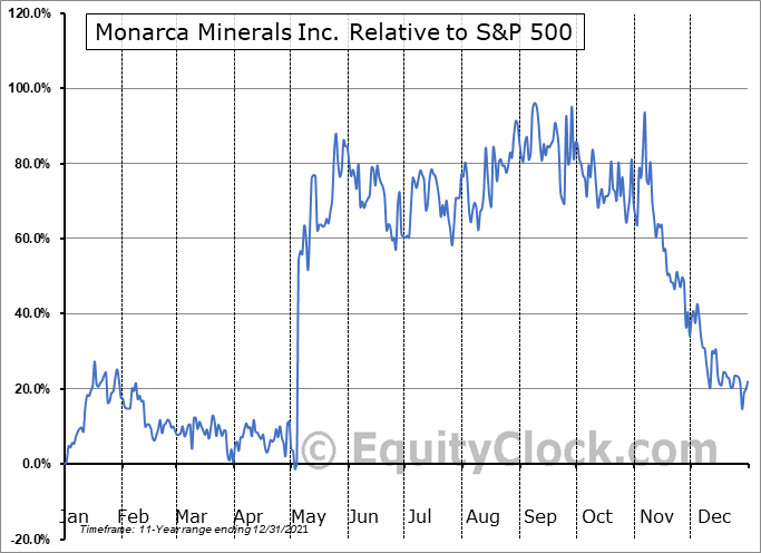 MMN.V Relative to the S&P 500