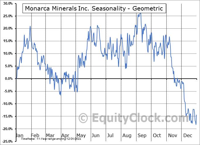 Monarca Minerals Inc. (TSXV:MMN.V) Seasonality