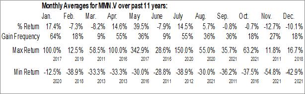 Monthly Seasonal Monarca Minerals Inc. (TSXV:MMN.V)