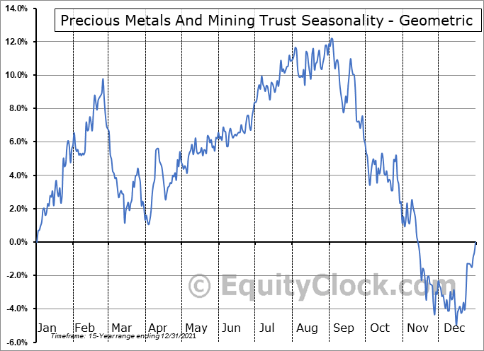 Precious Metals And Mining Trust (TSE:MMP/UN.TO) Seasonality