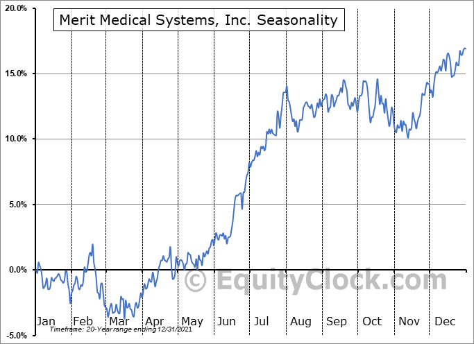 Merit Medical Systems, Inc. (NASD:MMSI) Seasonal Chart