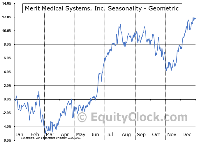 Merit Medical Systems, Inc. (NASD:MMSI) Seasonality