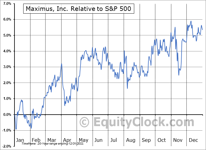 MMS Relative to the S&P 500