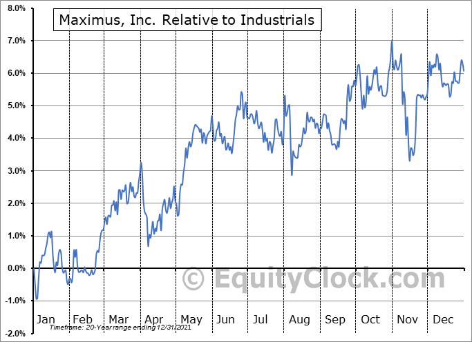 MMS Relative to the Sector