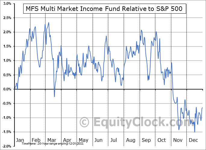 MMT Relative to the S&P 500