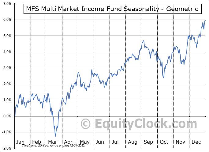 MFS Multi Market Income Fund (NYSE:MMT) Seasonality