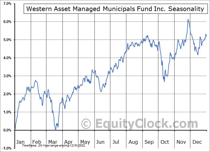 Western Asset Managed Municipals Fund Inc. (NYSE:MMU) Seasonal Chart