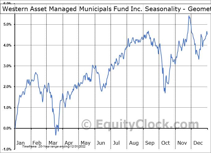 Western Asset Managed Municipals Fund Inc. (NYSE:MMU) Seasonality