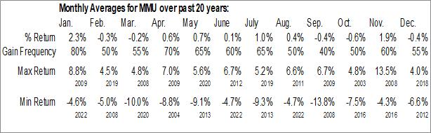 Monthly Seasonal Western Asset Managed Municipals Fund Inc. (NYSE:MMU)