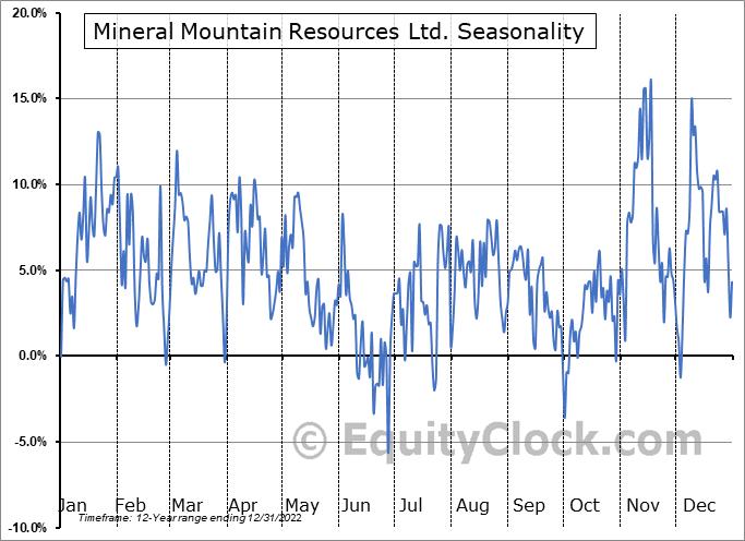 Mineral Mountain Resources Ltd. (TSXV:MMV.V) Seasonality