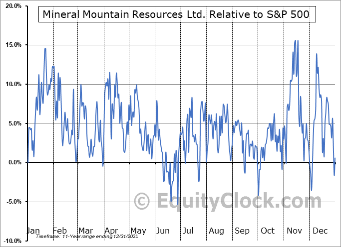 MMV.V Relative to the S&P 500