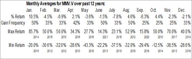 Monthly Seasonal Mineral Mountain Resources Ltd. (TSXV:MMV.V)