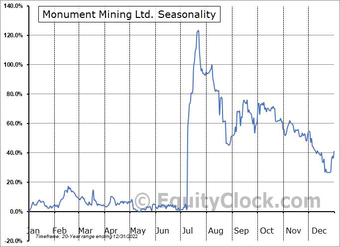 Monument Mining Ltd. (TSXV:MMY.V) Seasonality
