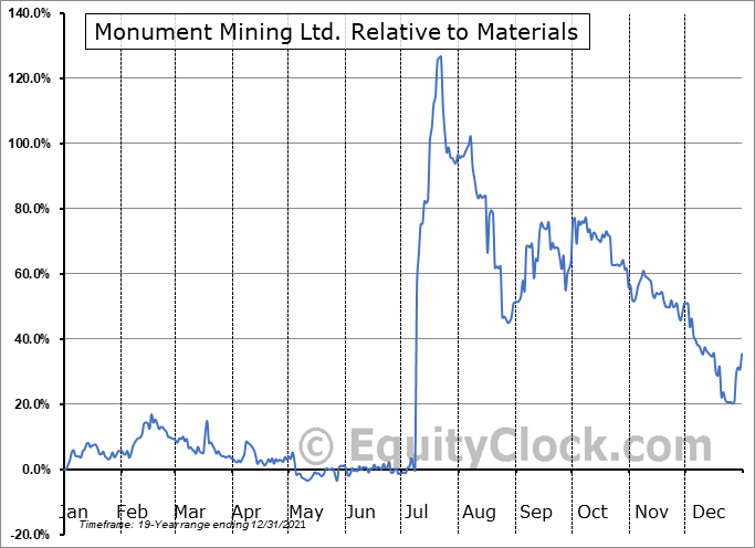 MMY.V Relative to the Sector