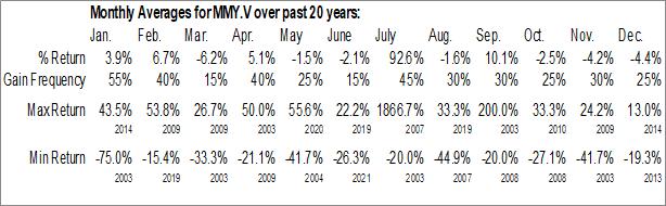 Monthly Seasonal Monument Mining Ltd. (TSXV:MMY.V)