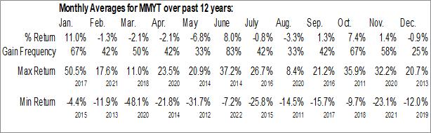 Monthly Seasonal MakeMyTrip Ltd. (NASD:MMYT)