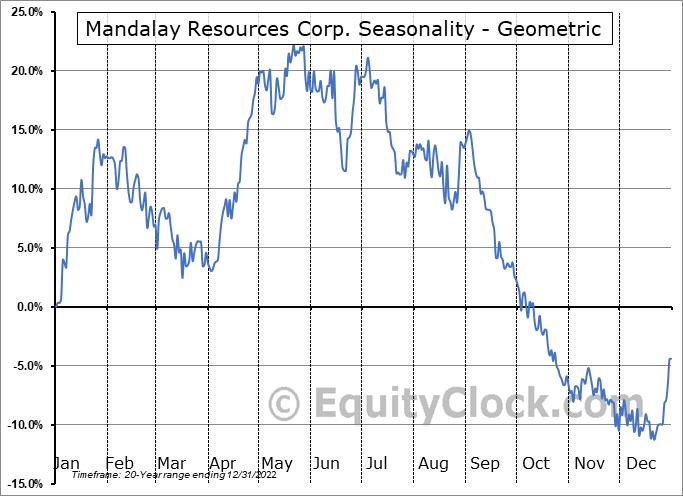 Mandalay Resources Corp. (TSE:MND.TO) Seasonality