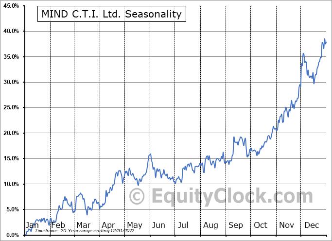 MIND C.T.I. Ltd. (NASD:MNDO) Seasonality