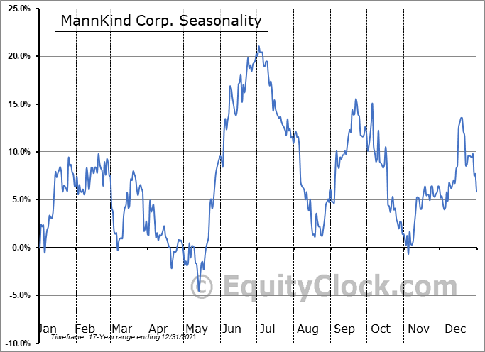 MannKind Corp. (NASD:MNKD) Seasonal Chart