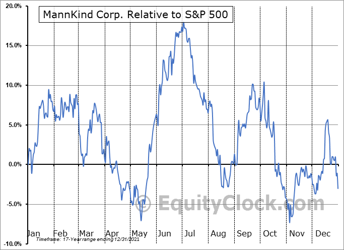MNKD Relative to the S&P 500