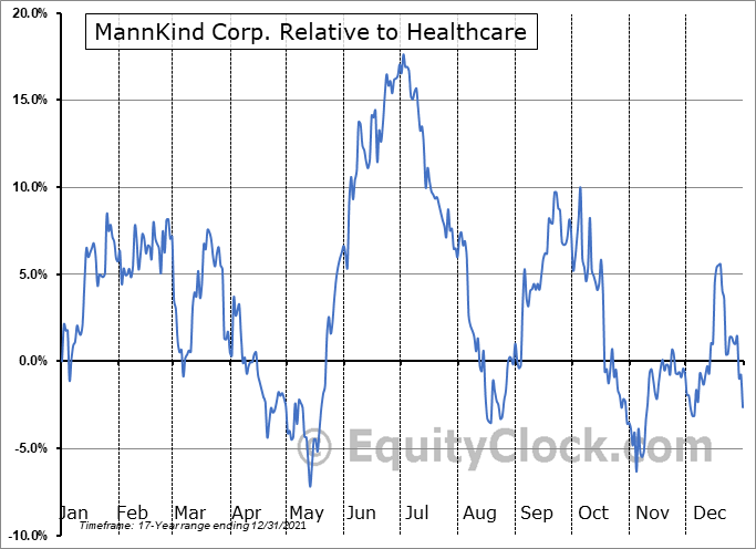 MNKD Relative to the Sector