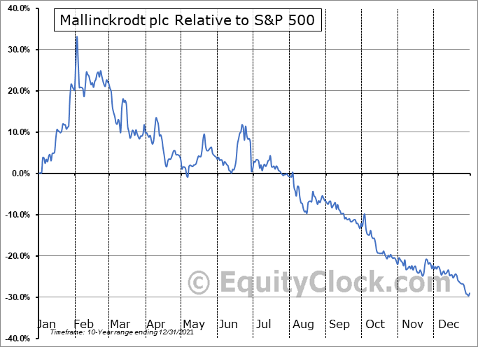 MNKKQ Relative to the S&P 500