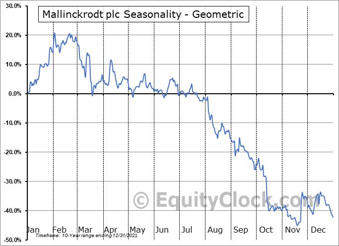 Mallinckrodt plc (OTCMKT:MNKKQ) Seasonality