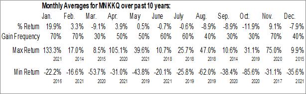 Monthly Seasonal Mallinckrodt plc (OTCMKT:MNKKQ)