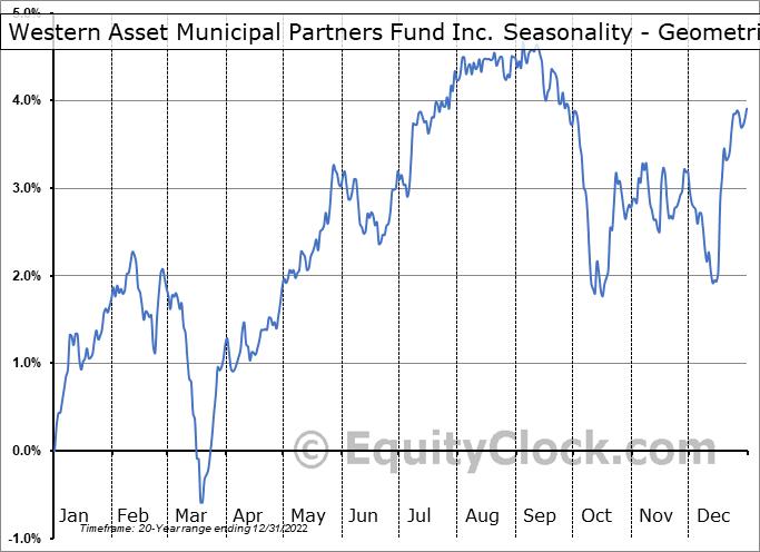 Western Asset Municipal Partners Fund Inc. (NYSE:MNP) Seasonality