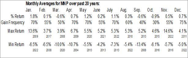 Monthly Seasonal Western Asset Municipal Partners Fund Inc. (NYSE:MNP)