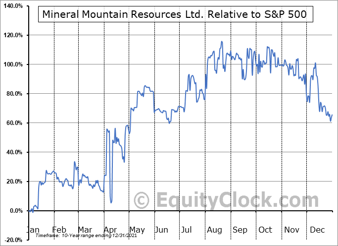 MNRLF Relative to the S&P 500