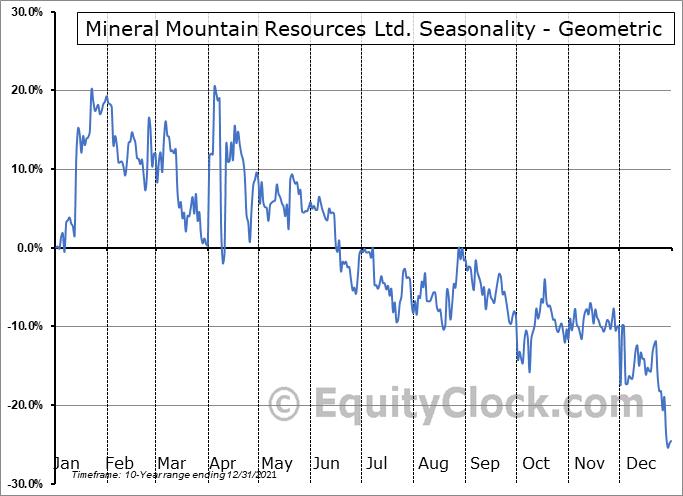Mineral Mountain Resources Ltd. (OTCMKT:MNRLF) Seasonality