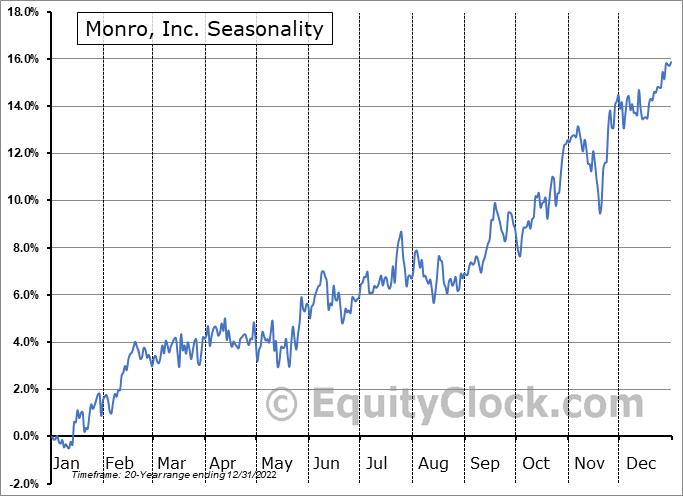 Monro, Inc. (NASD:MNRO) Seasonal Chart