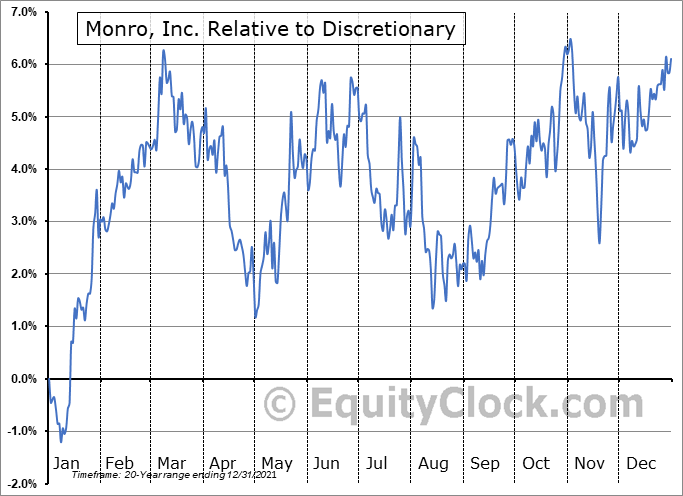 MNRO Relative to the Sector