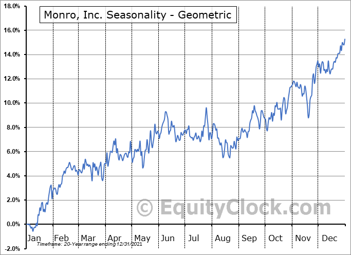 Monro, Inc. (NASD:MNRO) Seasonality