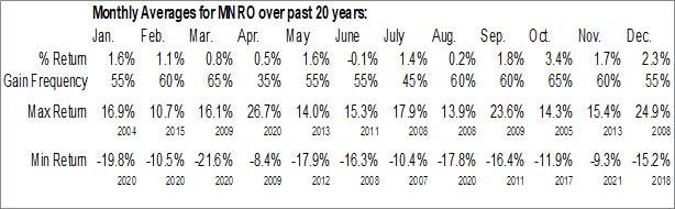 Monthly Seasonal Monro, Inc. (NASD:MNRO)