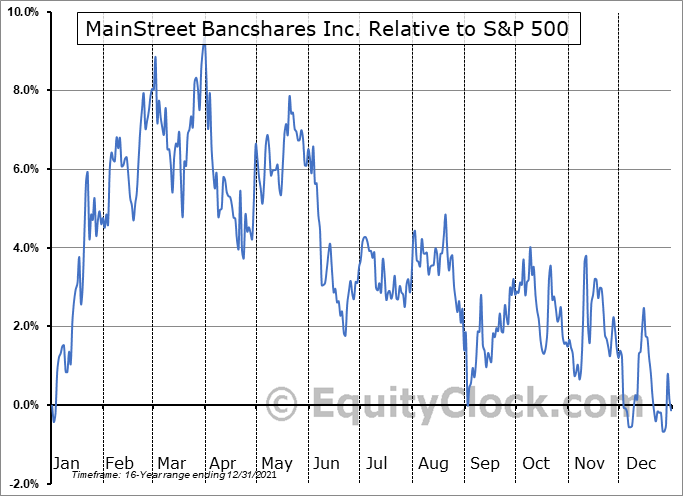 MNSB Relative to the S&P 500