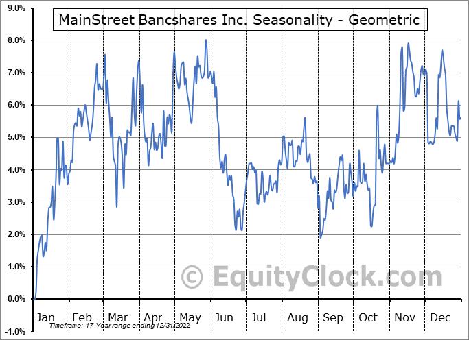 MainStreet Bancshares Inc. (NASD:MNSB) Seasonality
