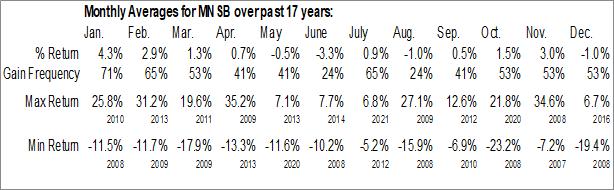Monthly Seasonal MainStreet Bancshares Inc. (NASD:MNSB)