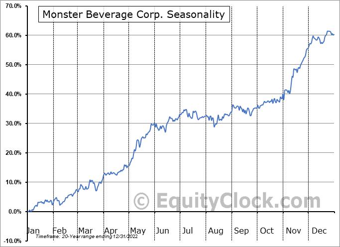 Monster Beverage Corp. (NASD:MNST) Seasonal Chart