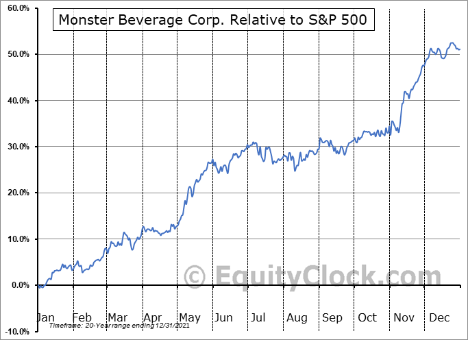MNST Relative to the S&P 500