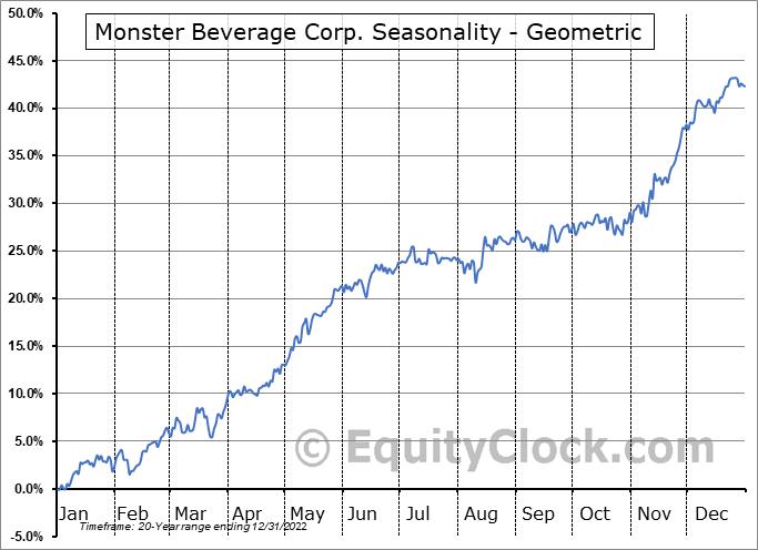 Monster Beverage Corp. (NASD:MNST) Seasonality