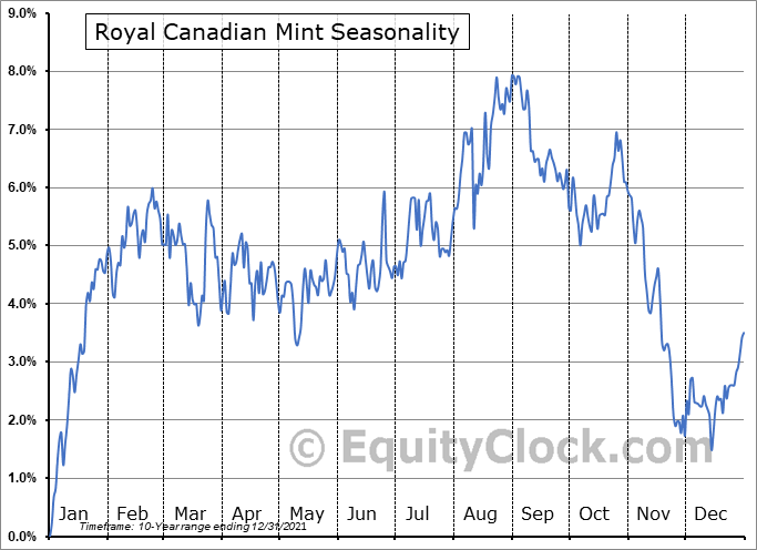 Royal Canadian Mint (TSE:MNT.TO) Seasonality
