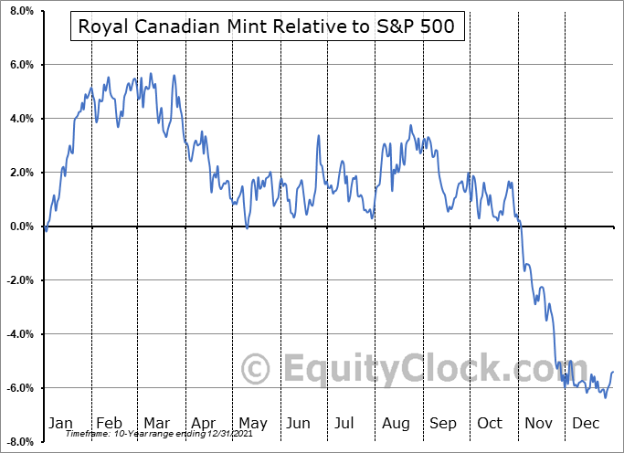 MNT.TO Relative to the S&P 500