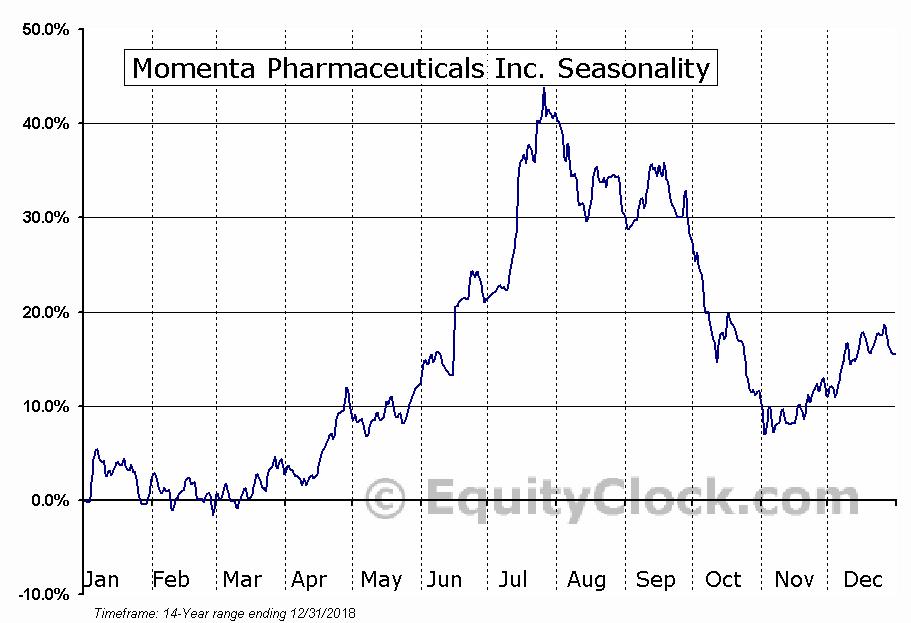 Momenta Pharmaceuticals Inc. (NASD:MNTA) Seasonal Chart